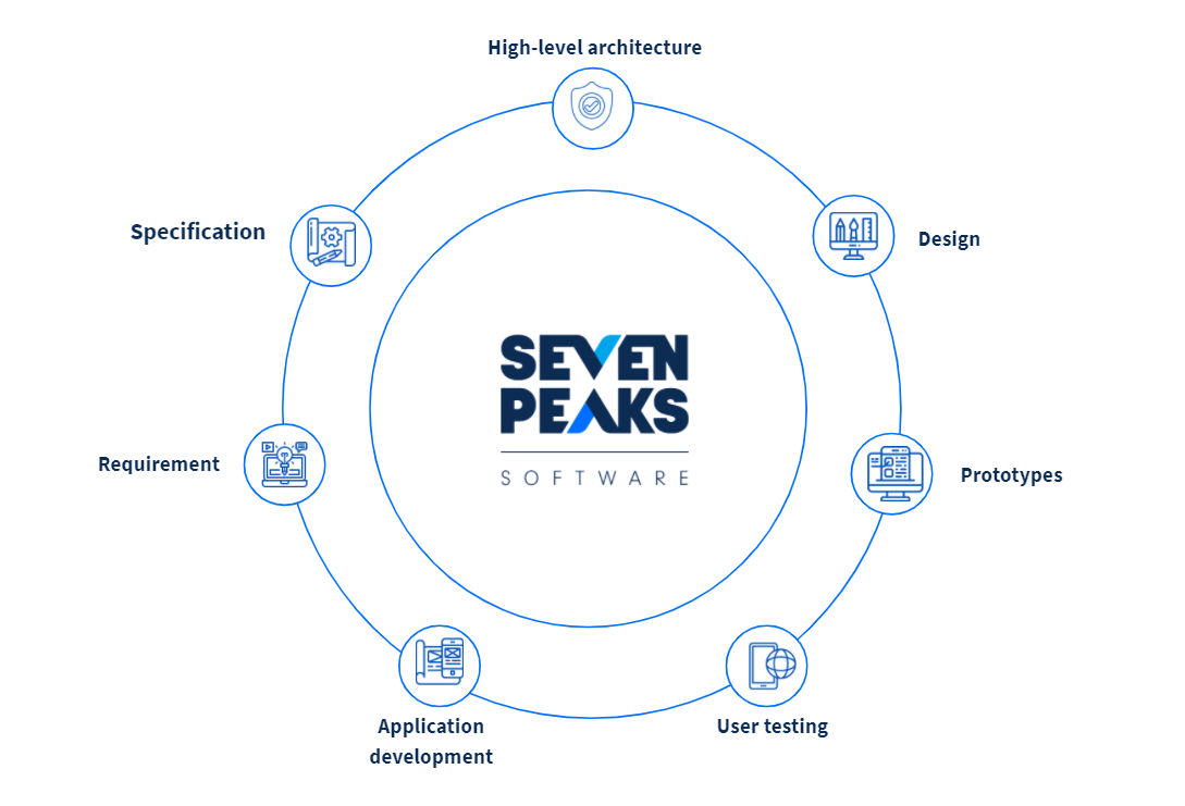 Start smart with API testing meetup summary: Quality assurance QA testing services at Seven Peaks Software in Bangkok Thailand