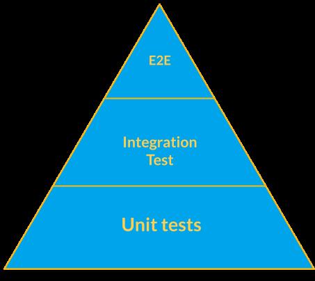 React app integration testing pyramid